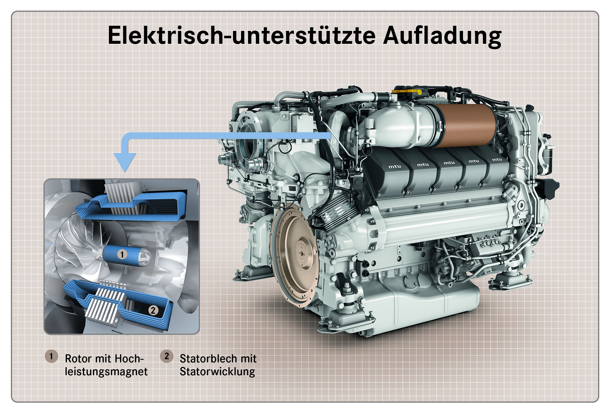 Marinemotor mit Cross-Charger®